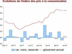 Évolution des prix à la consommation en Frabnce (hors Mayotte) source: INSEE