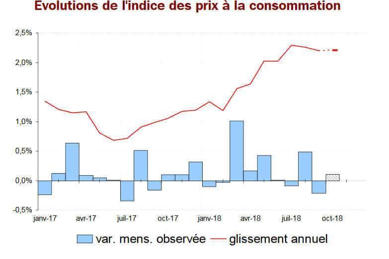 Inflation : + 2,2 % sur un an