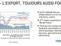 Le 9ème tableau de conjoncture du CESER constate la bonne santé des exportations (graphique CESER)