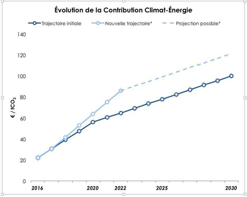 Evolution de la contribution climat (graphique Christian Eckert)