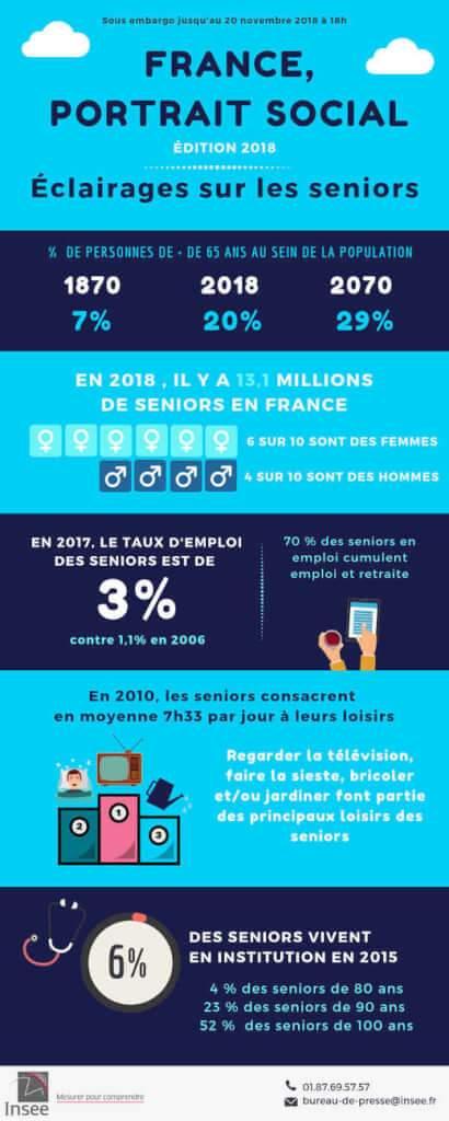 Une enquête de l'INSEE sur la société française (insee)