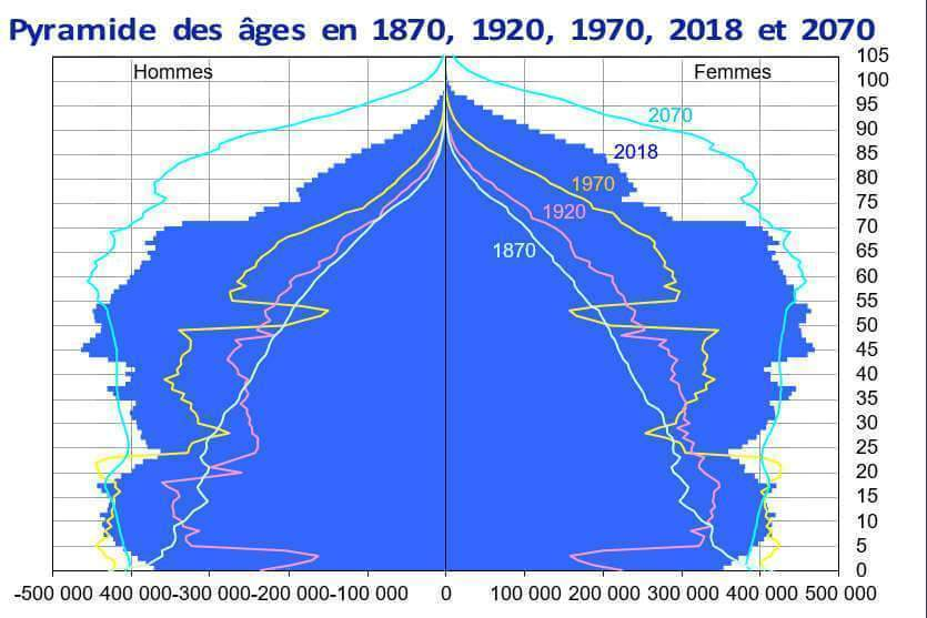 La pyramide des âges en France (insee)