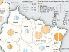 Evolution démographique dans le Gra d Est (Insee)