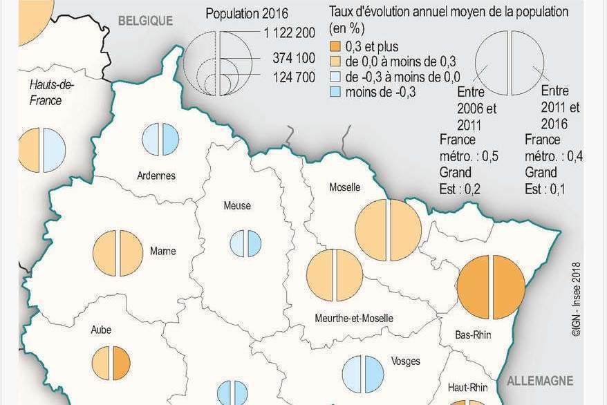 Grand Est : baisse confirmée de la démographie