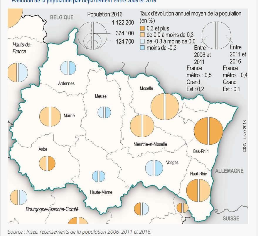 Evolution de la population dans les Grand Est entre 2011 et 2016 (Insee)
