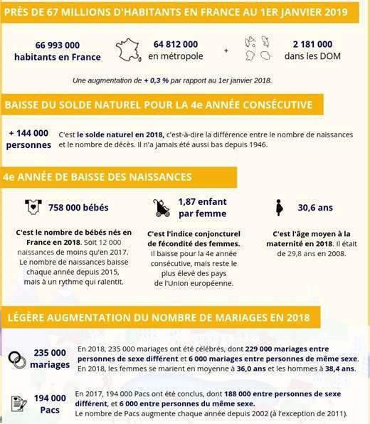 Près de 67 millions d'habitants en France (Insee)
