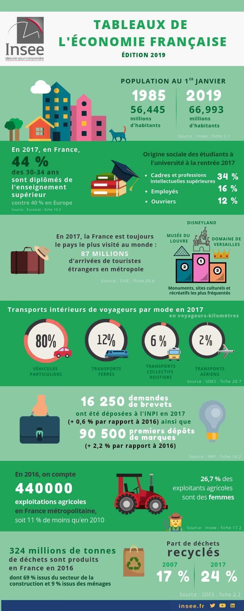 Tableau de l'économie française 2019 (Insee)