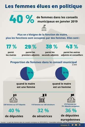 Les femmes élues en politique (insee)