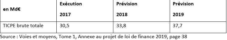 Source : Voies et moyens, Tome 1, Annexe au projet de loi de finance 2019, page 38