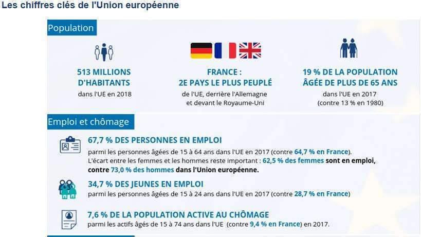 chiffres-clés de l'UE-1 (Insee)