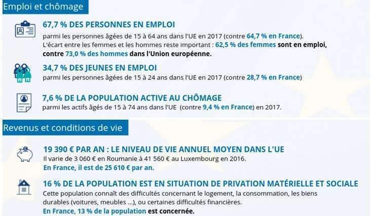 chiffres-clés de l'UE-2 (Insee)