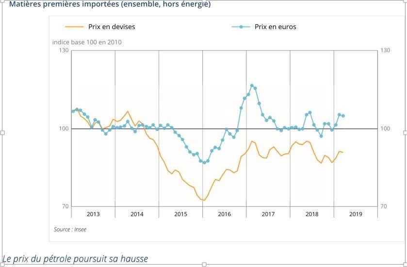 Le prix du pétrole augmente encore en mars 2019 (Insee)