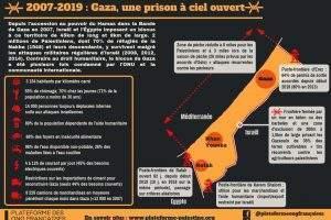 Gaza : 12 ans de blocus (infographie ONG françaises pour la Palestine)