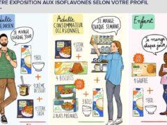 Soja : une consommation à surveiller (Ufc-Que Choisir)