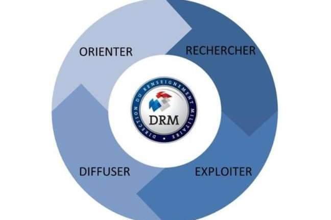 Le cycle du renseignement militaire (site du ministère de la Défense)
