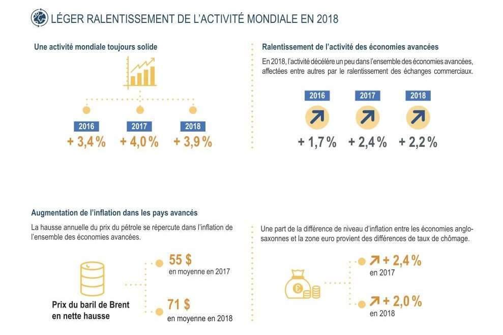 L'économie française : comptes et dossiers