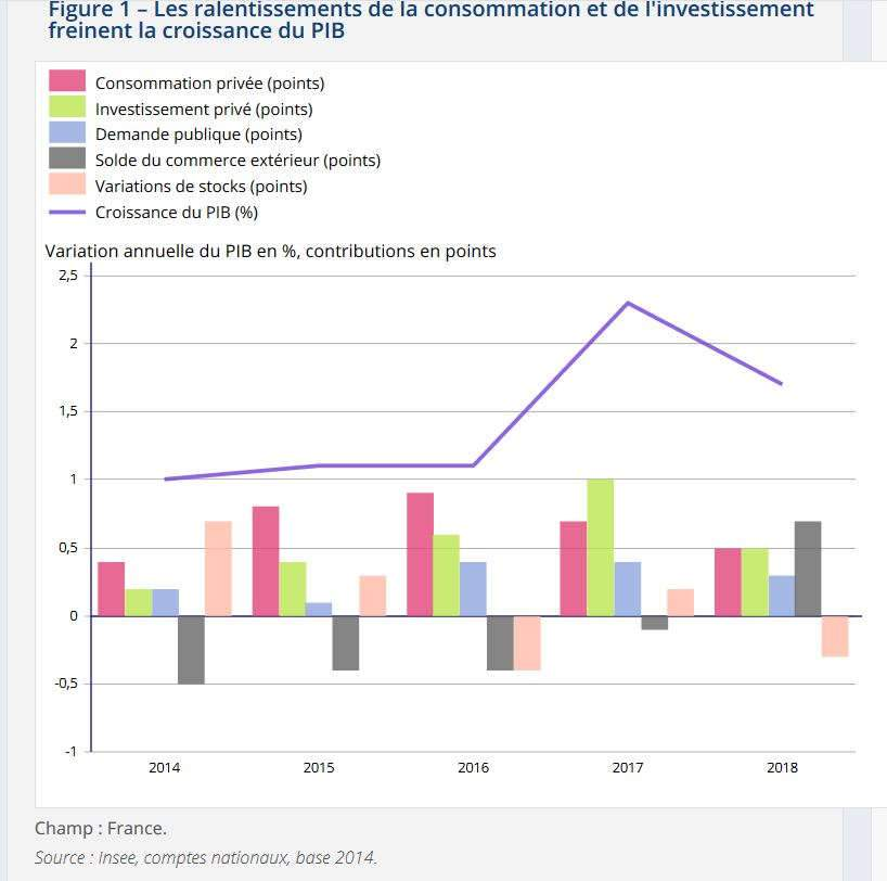 Ralentissement de la consommation (insee)