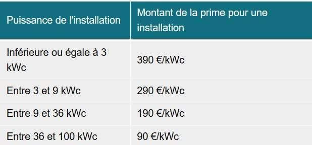(*) KWc = kilowatt-crête, notion permettant de prévoir la quantité d'électricité produite par les panneaux photovoltaïques.