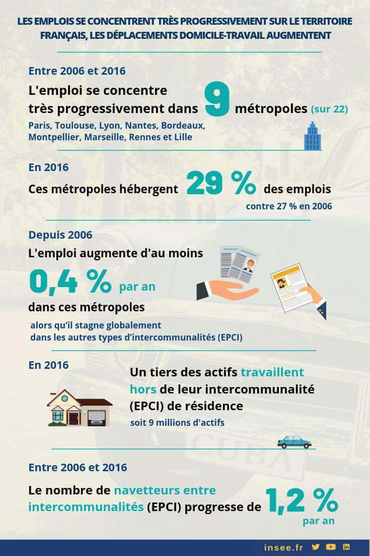 insee-emploi