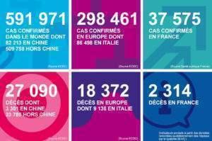 Coronavirus : 2314 morts en France et 757 en région Grand Est