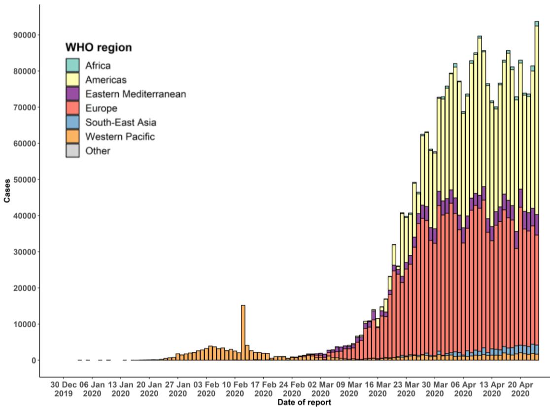 Courbe épidémique des COVID-19 confirmés, par date de rapport et par région de l'OMS jusqu'au 25 avril 2020