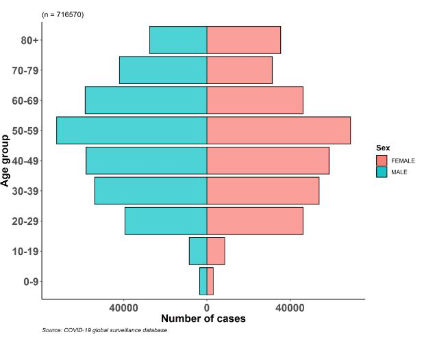 Répartition par âge et par sexe des cas confirmés de COVID-19 signalés à ce jour au système de surveillance basé sur les cas de l'OMS - Source www.who.int
