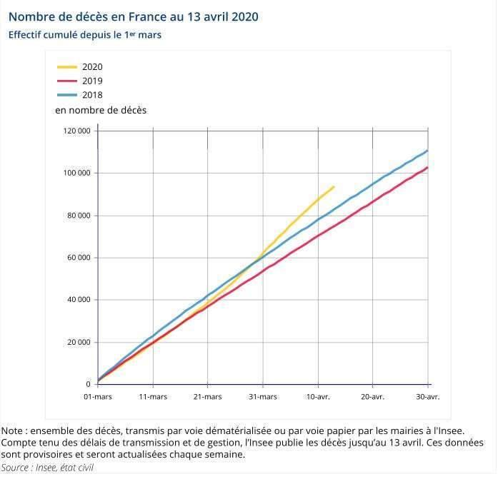 Nombre-decès en France avril 2020