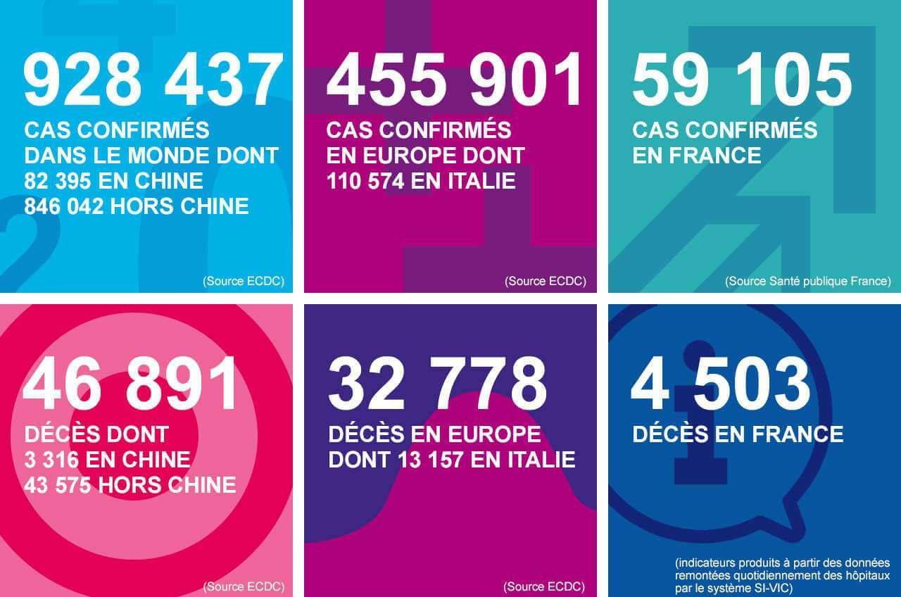 Coronavirus : 4503 décès en France, 1.178 en Grand Est