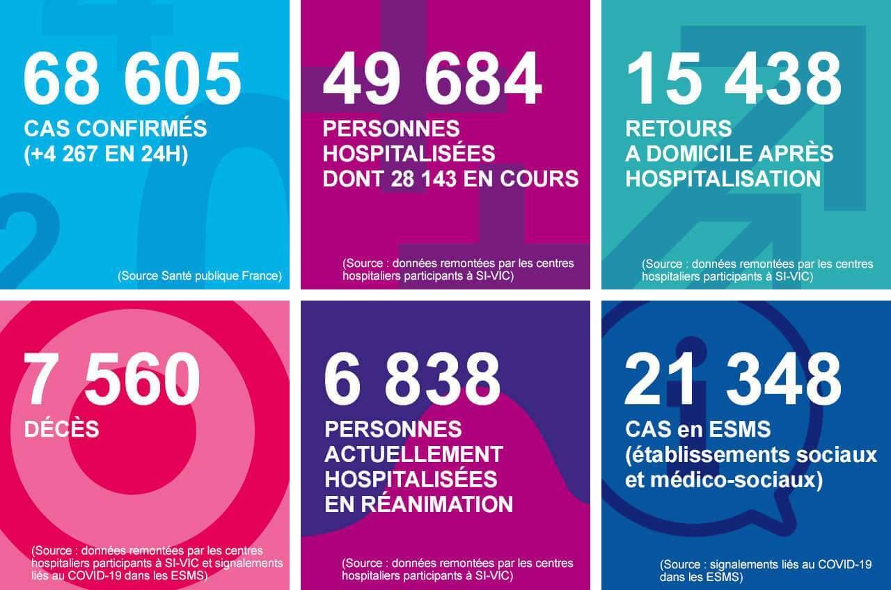 Coronavirus : 7.560 morts en France dont 2.028 en Ehpad