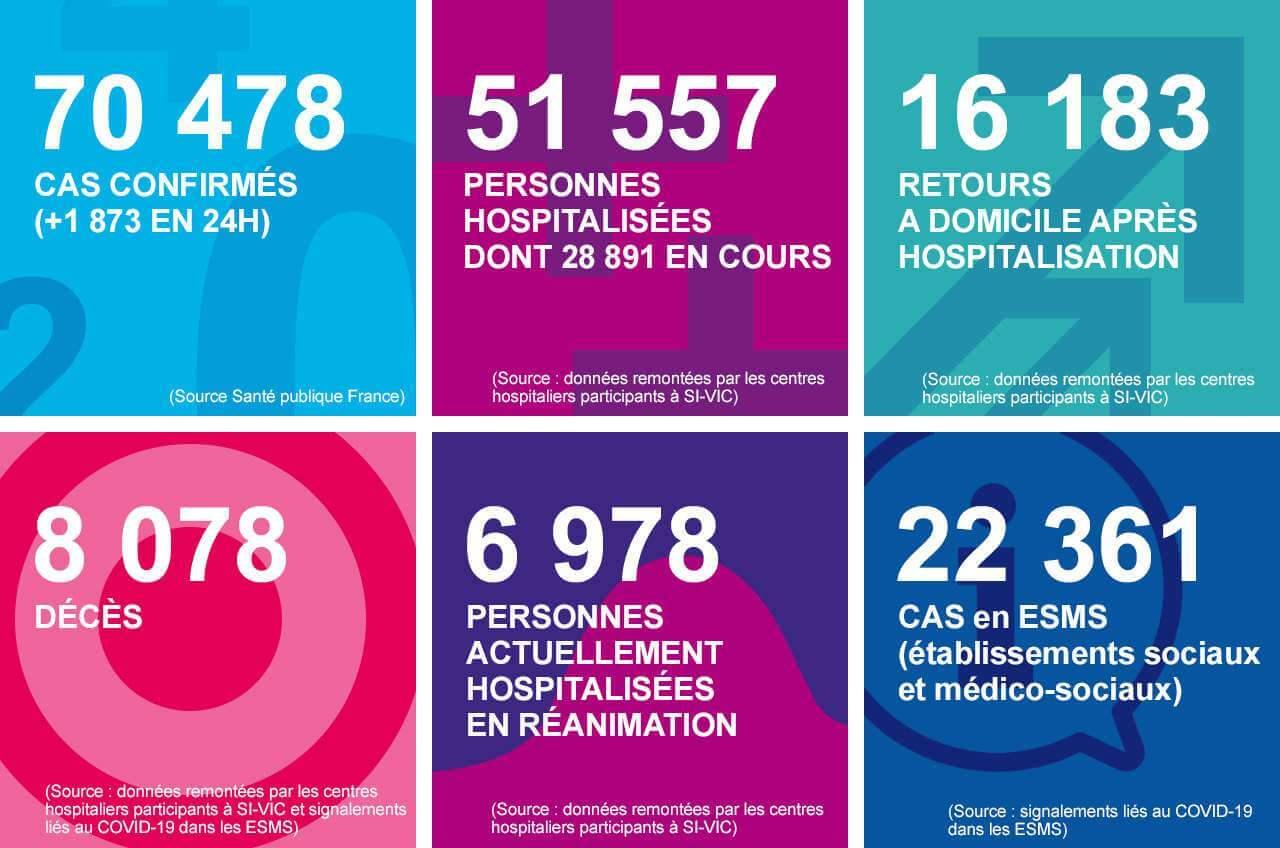 Coronavirus : 8.078 décès en France dont 2189 en Ehpad