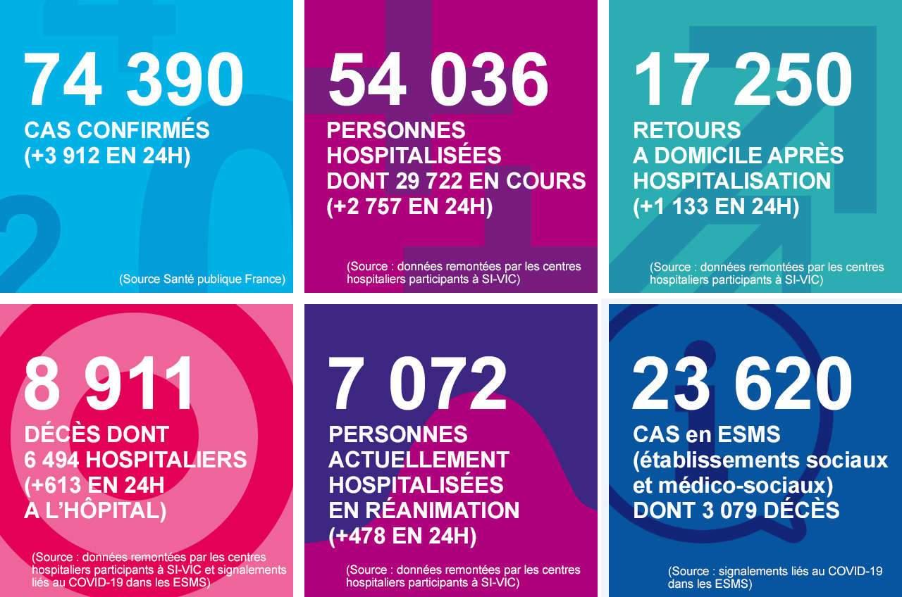 Coronavirus : 8.911 morts en France dont 2.417 en Ehpad