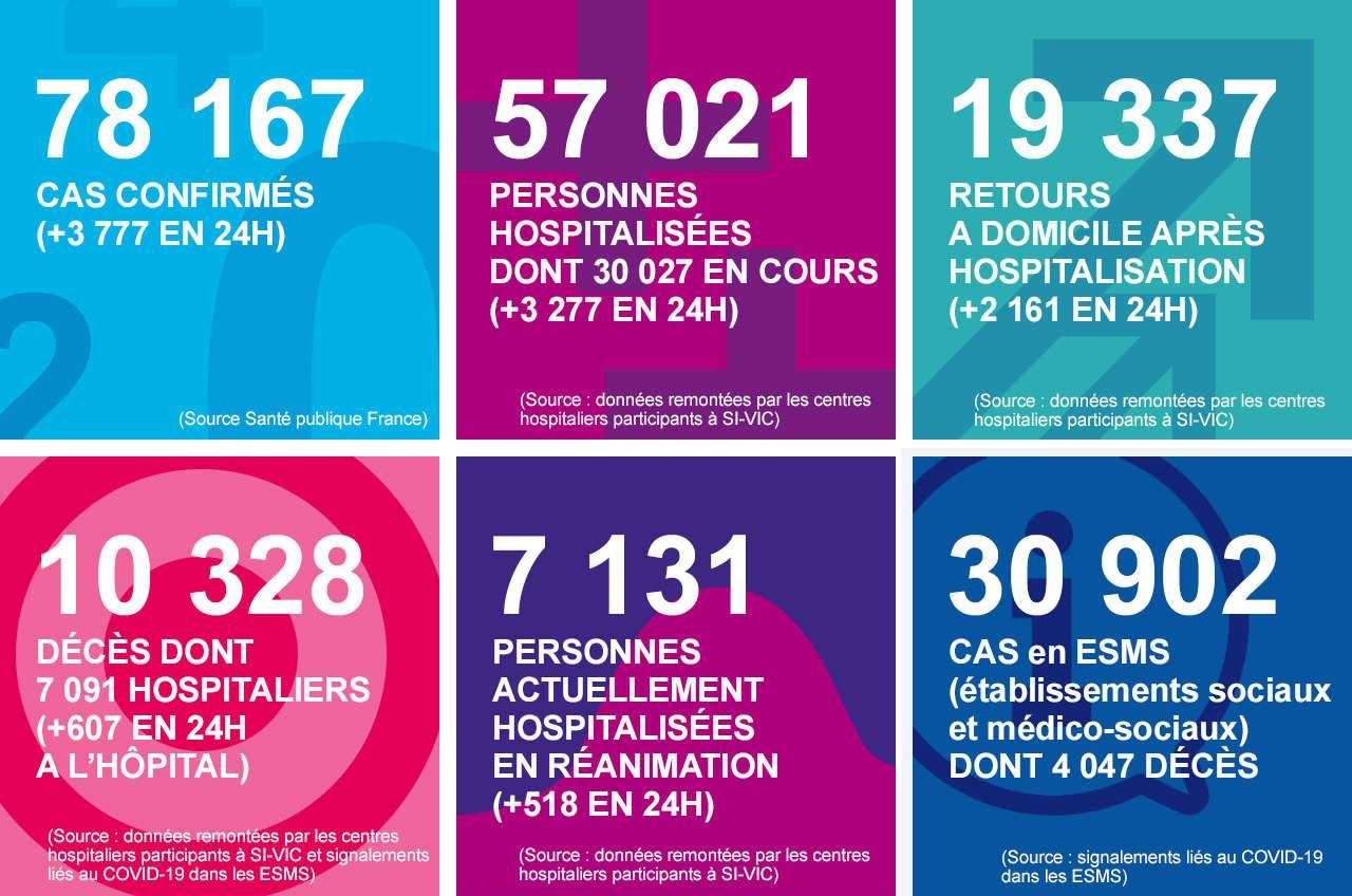 Coronavirus : la barre des 10.000 morts en France est franchie