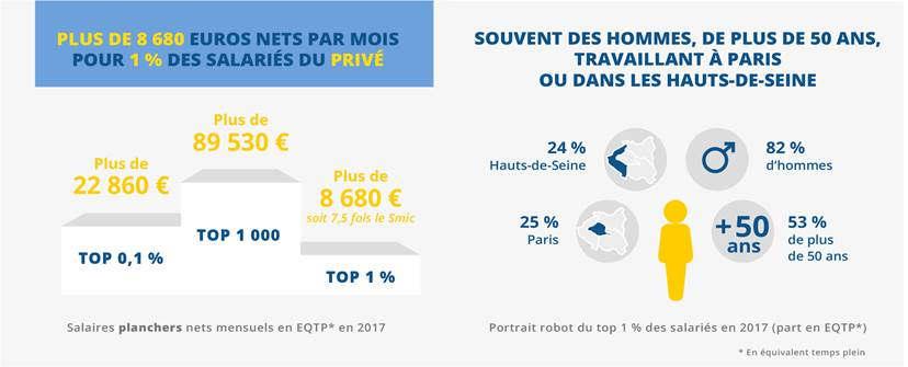 Les hauts salaires dans le privé (Insee)