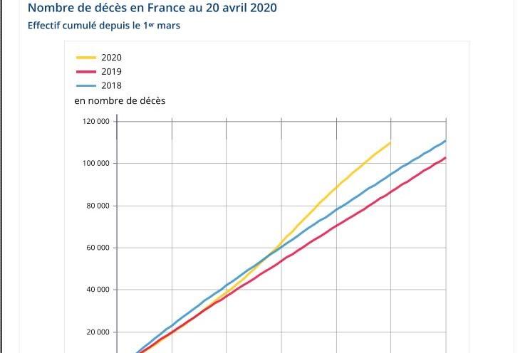 nombre-de-deces-20-avril-Insee