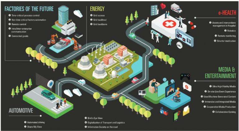 5G, moteur du changement industriel et sociétal (arcep)