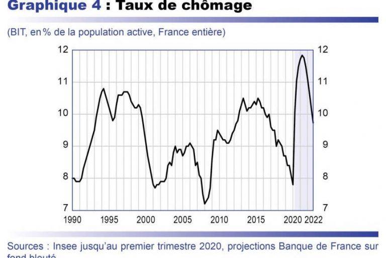 Projections de la Banque de France
