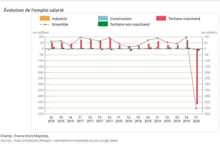 Évolution de l'empli salariés (INSEE)