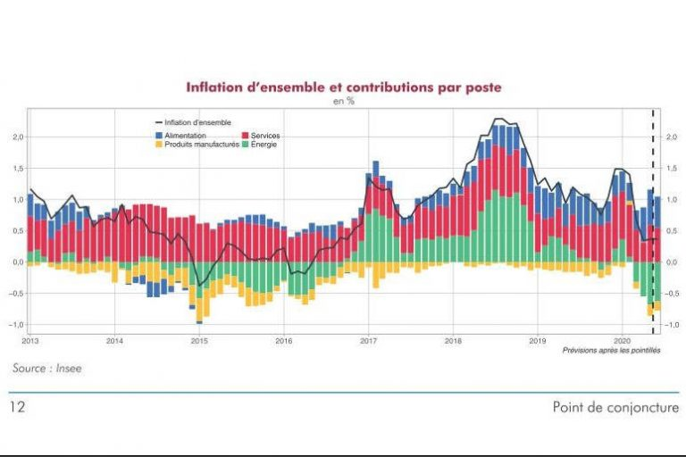Inflation (insee)