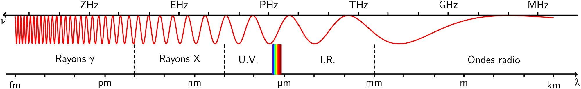 spectre-radio (Wikipedia)