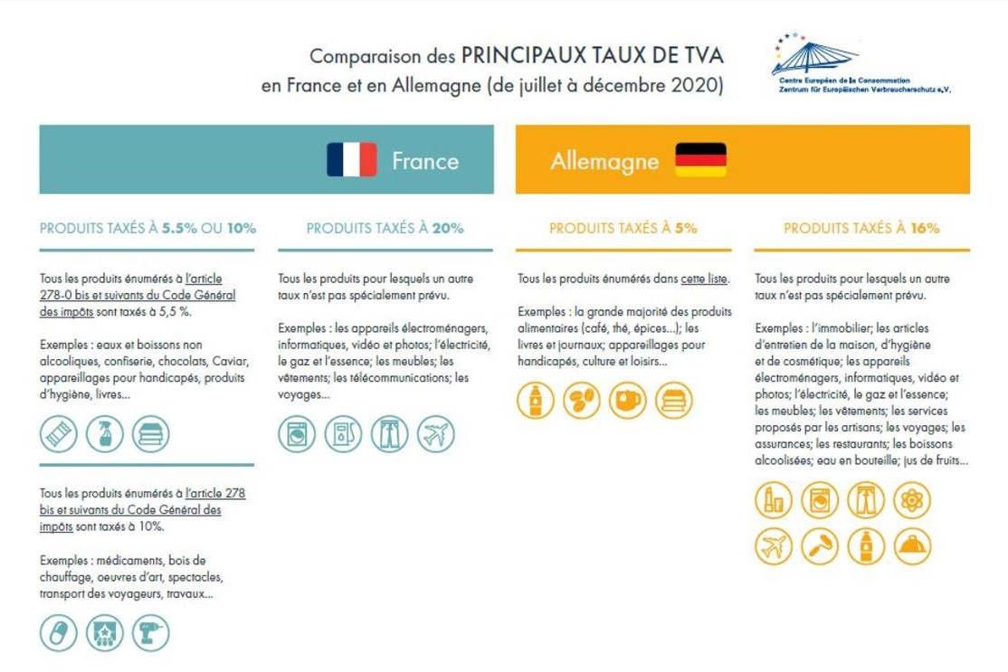 Comparaison des taux de TVA entre la France et l'Allemagne (CEC)