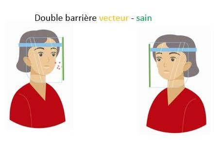 Double barrière (illustration JM Wendling)