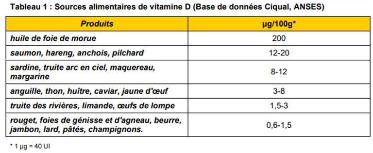 Source de vitamine D dans l'alimentation