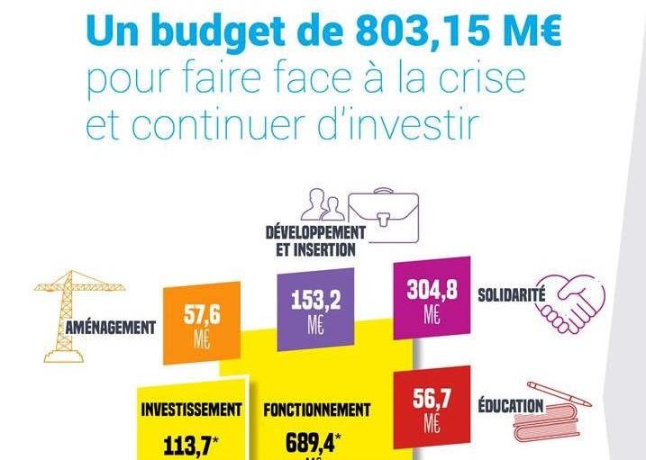 budget-departement-54