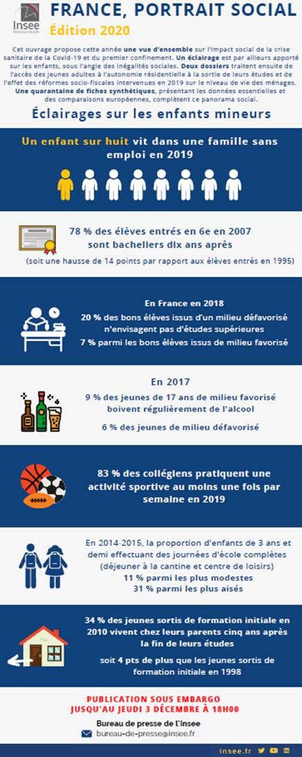 Portrait sociale de la France