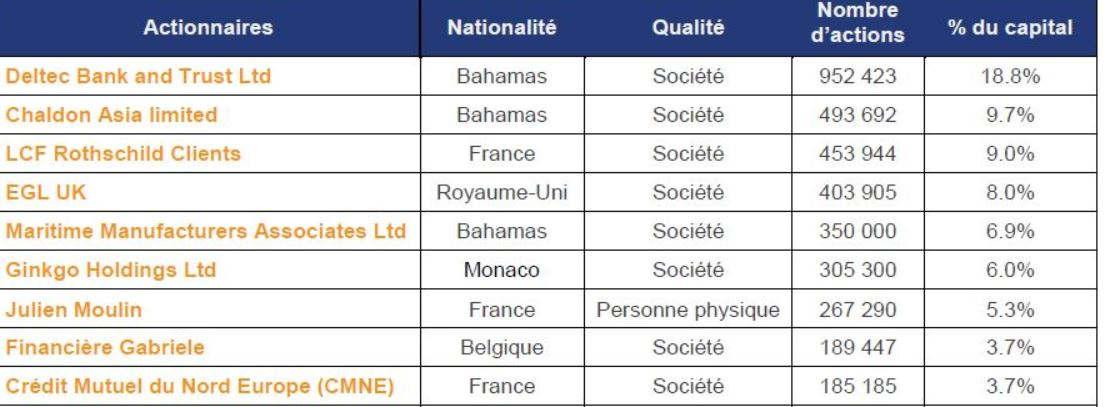 liste des actionnaires