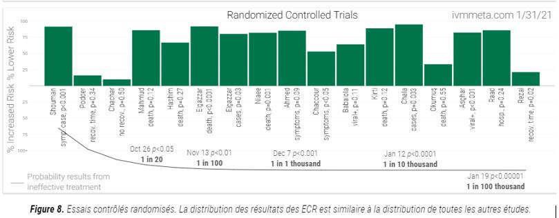 essais randomisés