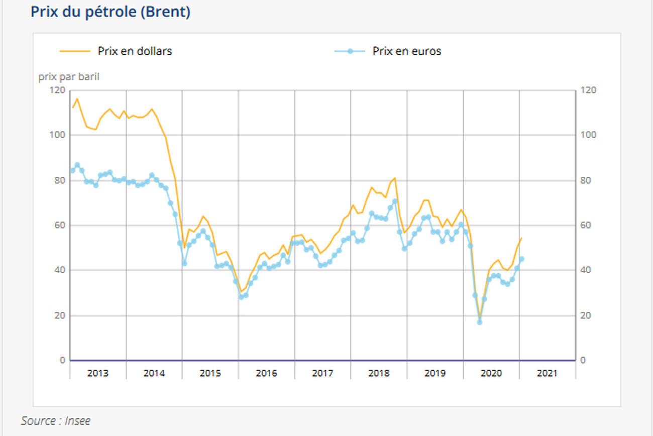 prix du pétrole (insee)
