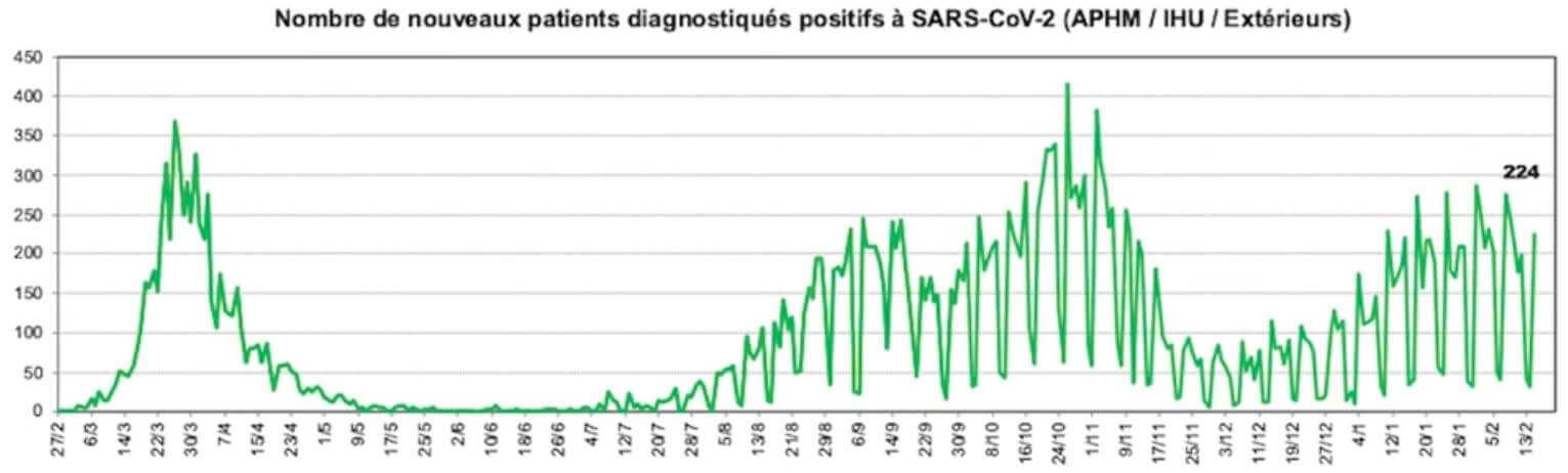 raoult-nombre-nouveaux-patients-covid-15-fevrier-2021