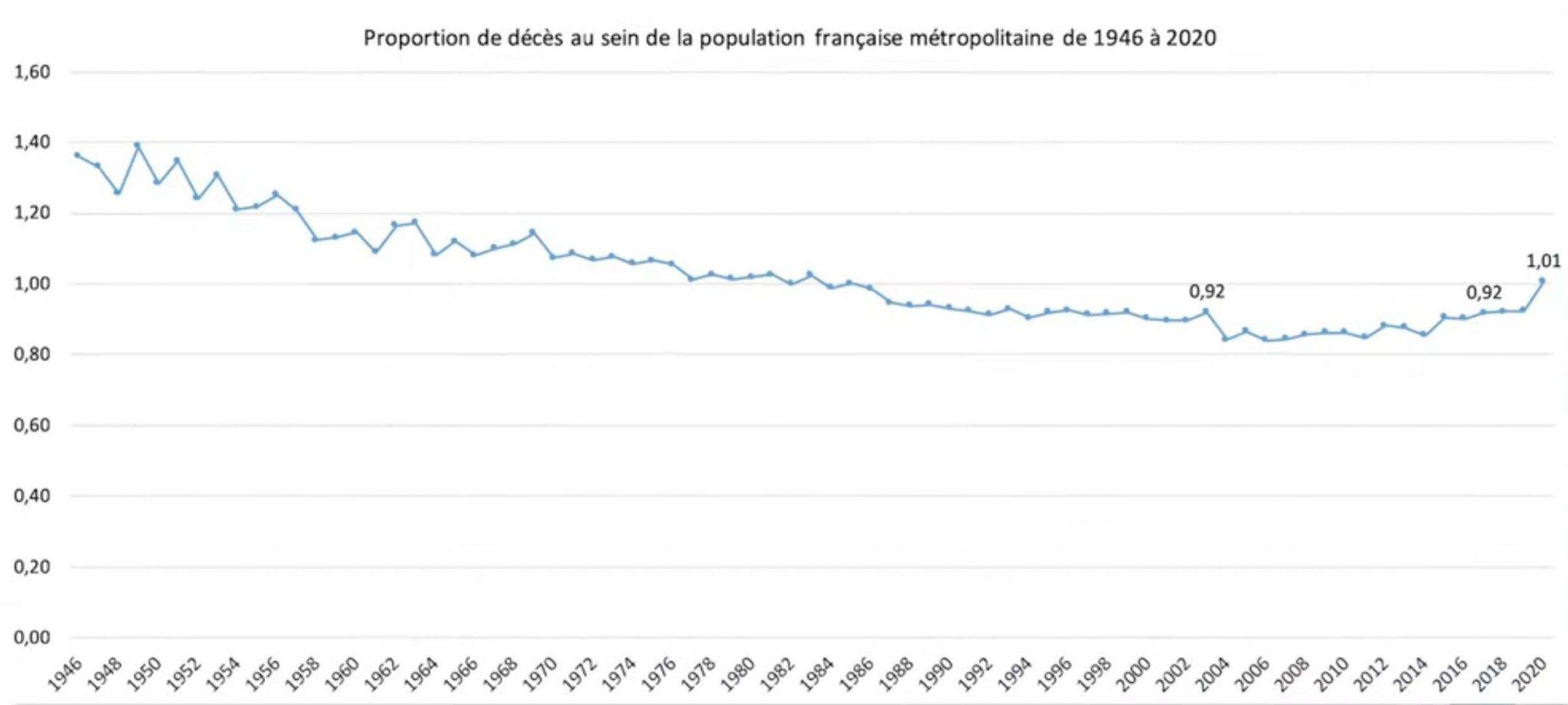 Proportions des décès en France 1946-2020 - Source INSEE par Pr Raoult