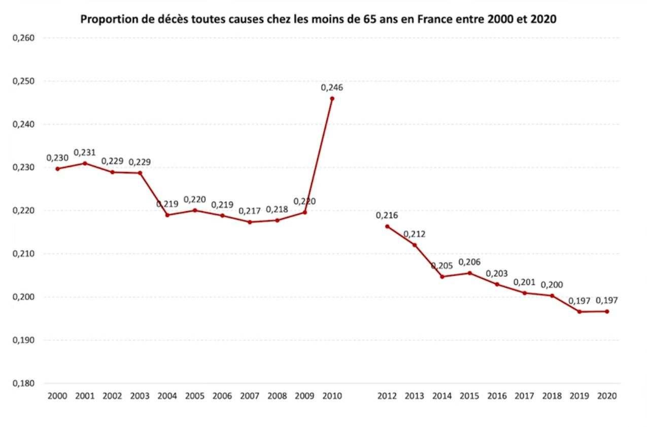 Proportions des décès toutes causes chez les moins de 65 ans en France - Source INSEE par Pr Raoult